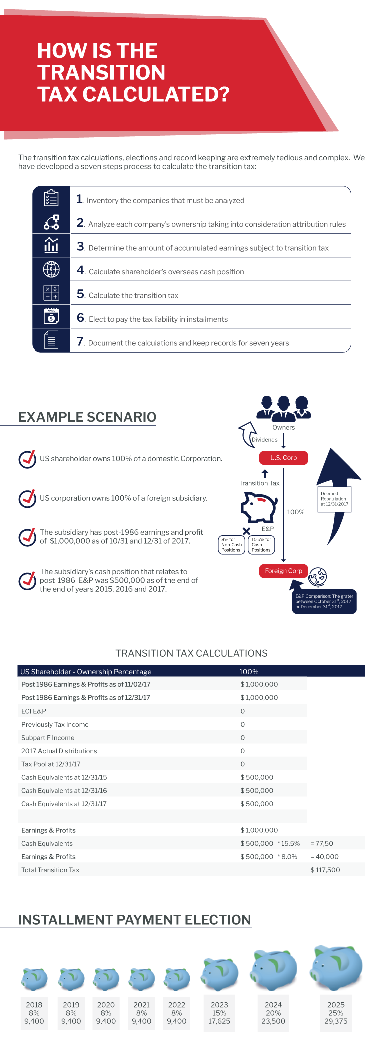 transition tax calculations h co